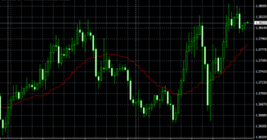 Moving Averages_onTF