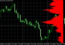 Market profile overlay